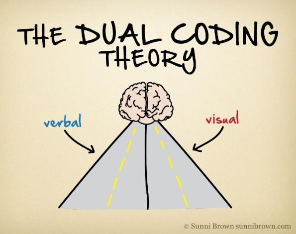 Study Strategy: DualCoding